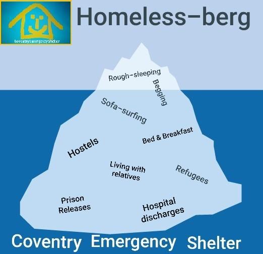 Homelessness Iceberg